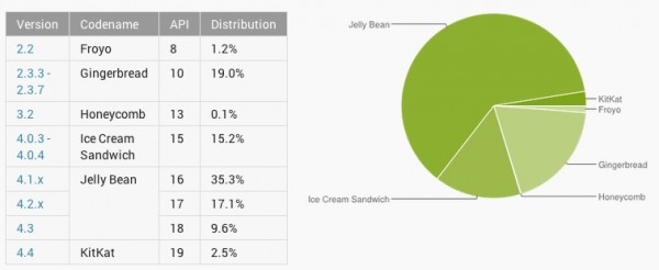 android-distribution-march-2014-600x246